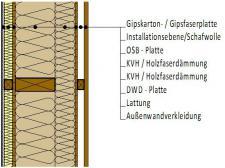 Außenwände Holz Bauteile Holzhaus Konfigurator